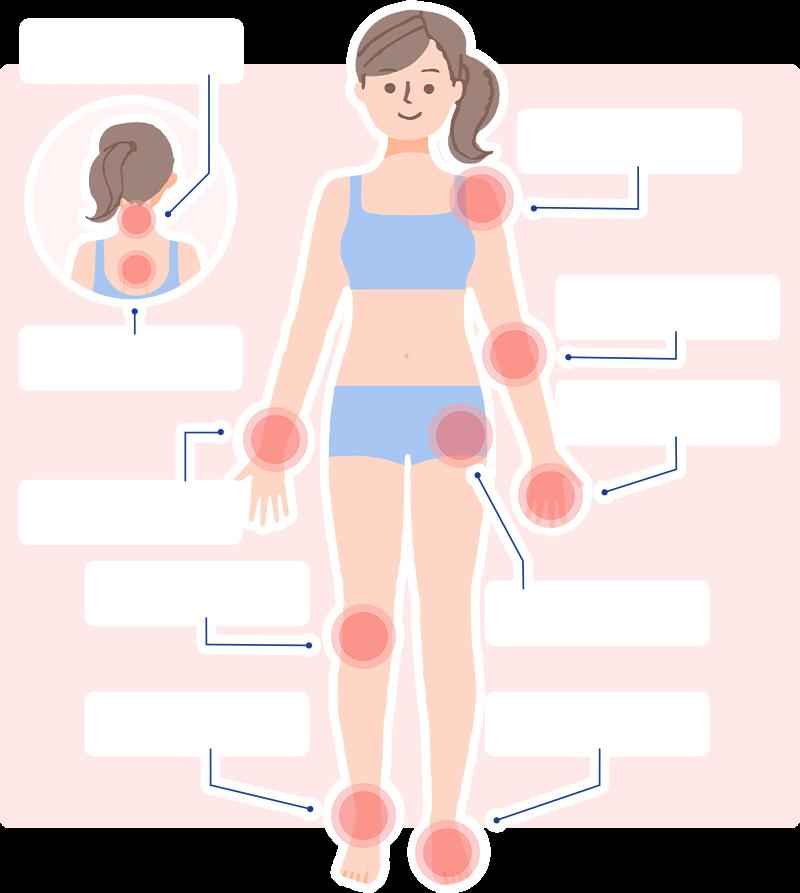 整形外科の病気について